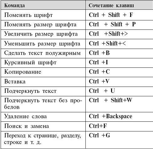 komandy-dlya-kompyutera
