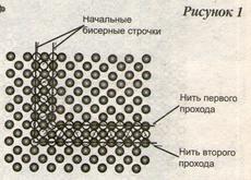 http://elenaljhenko.ru/nizanie-krestikami/