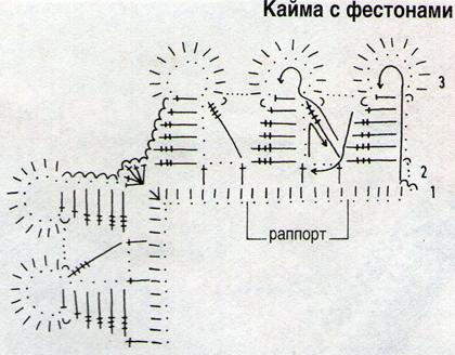 Кайма с фестонами, кружево Крылышки и с Зубчиками